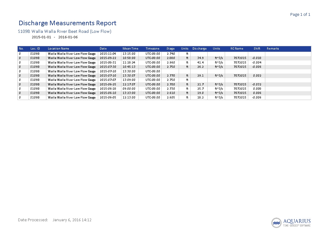 S109BManualDischargeMeasurements