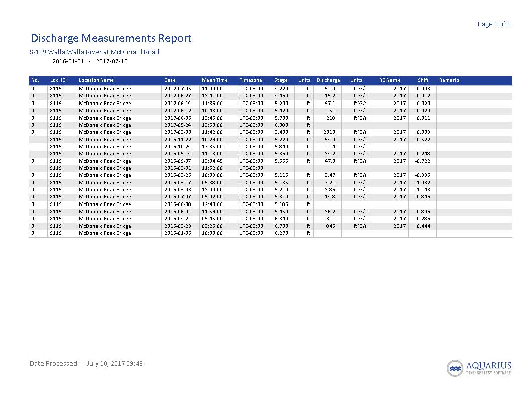 S119ManualDischargeMeasurements