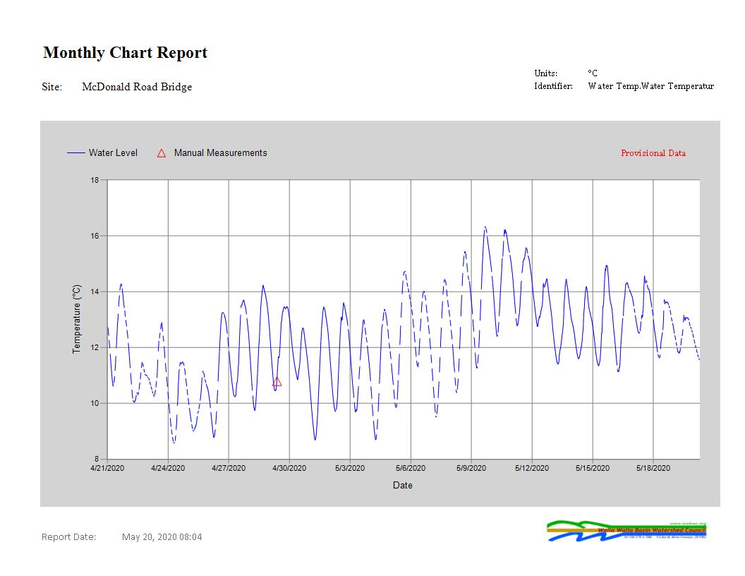 S119 WaterTemp Report